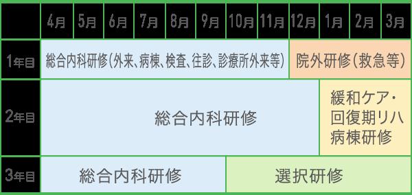 3年間の研修スケジュール例